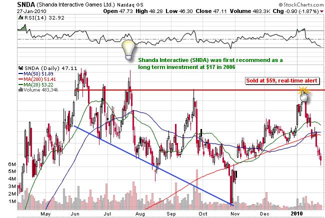 1-27-2010 SNDA chart